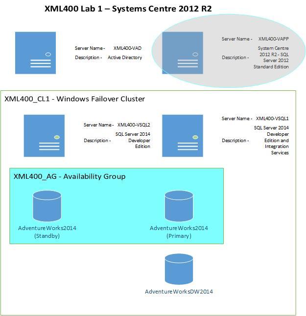 XML400-Lab1c