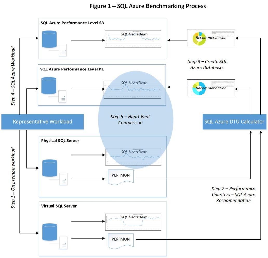 SQL_Azure_Fig1_v3