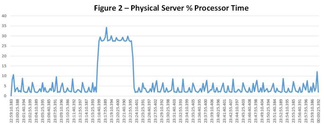 SQL_Azure_Fig2