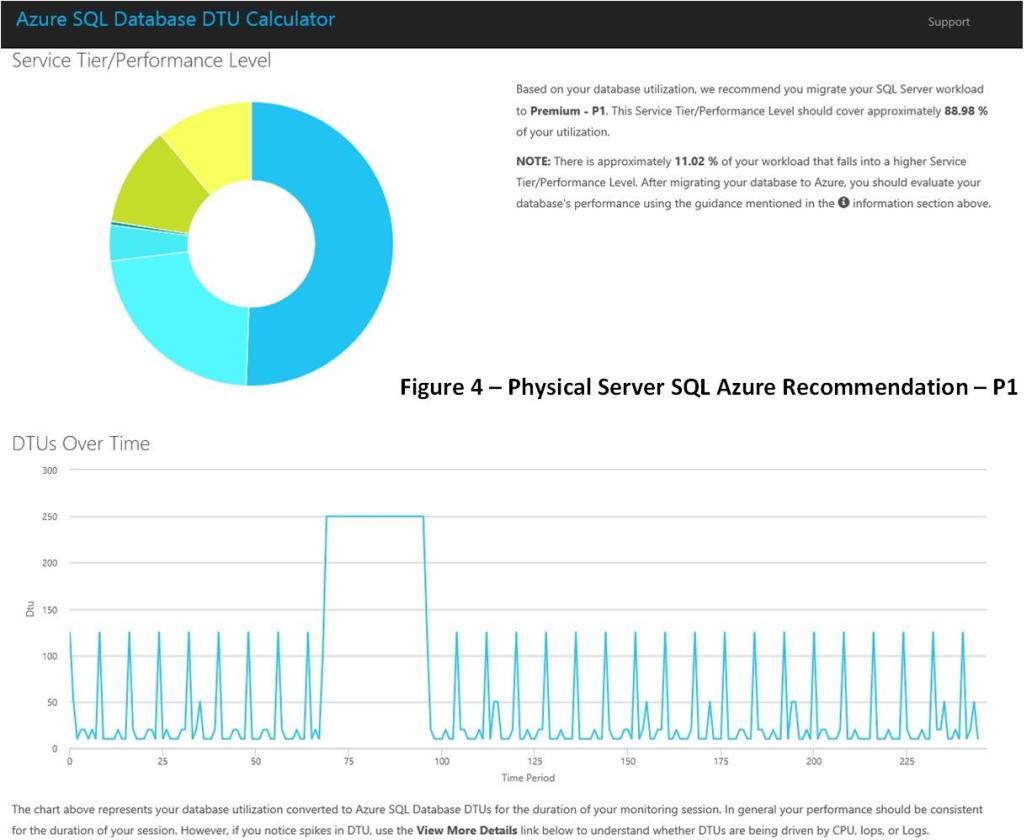 SQL_Azure_Fig4