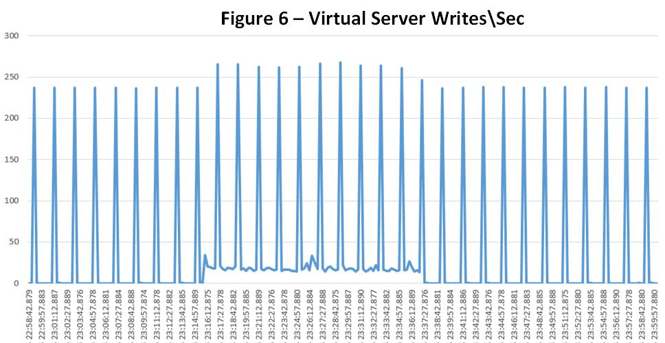 SQL_Azure_Fig6