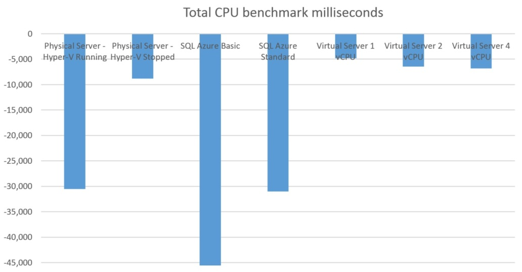 CA_SQLBENCHMARK_CPU_3